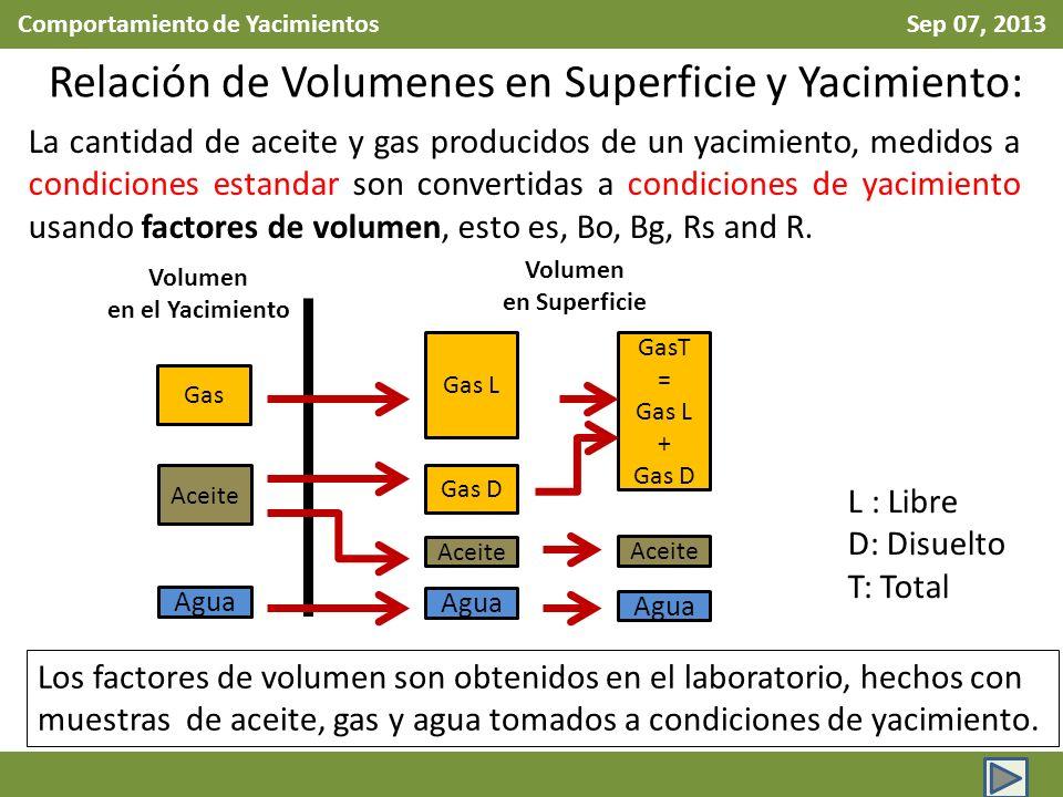 Comportamiento de Yacimientos Sep 07, 2013 Relación de Volumenes en Superficie y Yacimiento: La cantidad de aceite y gas producidos de un yacimiento, medidos a condiciones estandar son convertidas a condiciones de yacimiento usando factores de volumen, esto es, Bo, Bg, Rs and R.