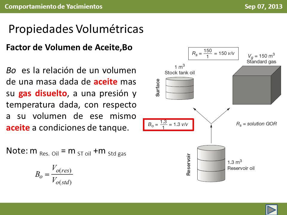 Comportamiento de Yacimientos Sep 07, 2013 Propiedades Volumétricas Factor de Volumen de Aceite,Bo Bo es la relación de un volumen de una masa dada de aceite mas su gas disuelto, a una presión y temperatura dada, con respecto a su volumen de ese mismo aceite a condiciones de tanque.