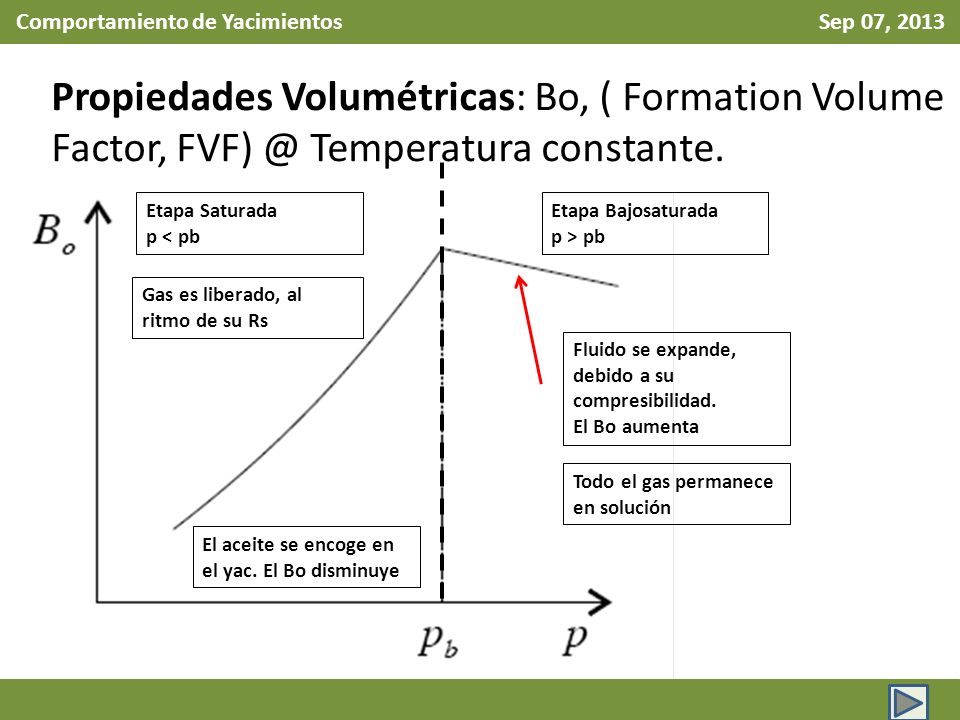 Comportamiento de Yacimientos Sep 07, 2013 Propiedades Volumétricas: Bo, ( Formation Volume Factor, FVF) @ Temperatura constante.