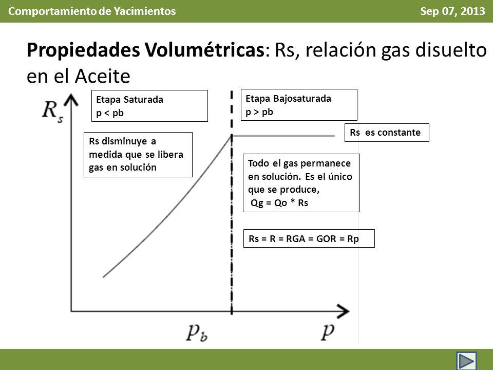 Comportamiento de Yacimientos Sep 07, 2013 Propiedades Volumétricas: Rs, relación gas disuelto en el Aceite Etapa Bajosaturada p > pb Etapa Saturada p < pb Todo el gas permanece en solución.