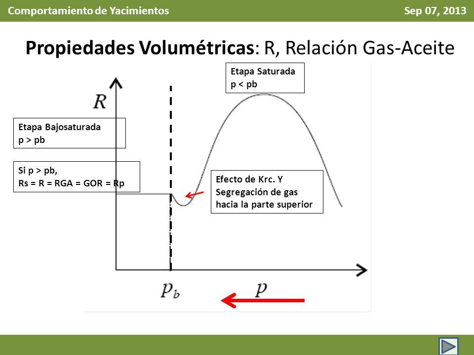 Comportamiento de Yacimientos Sep 07, 2013 Propiedades Volumétricas: R, Relación Gas-Aceite Etapa Bajosaturada p > pb Etapa Saturada p < pb Efecto de Krc.