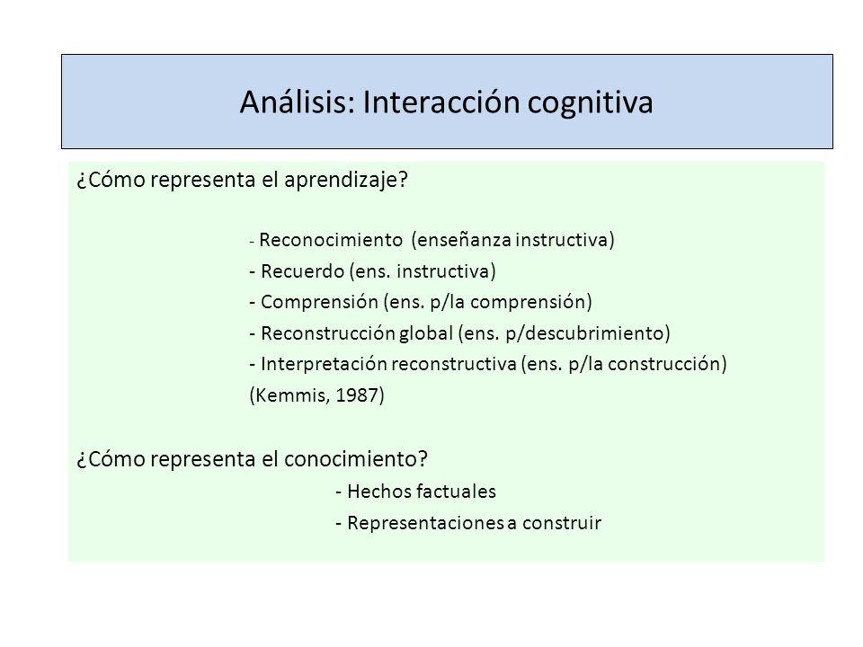 Análisis: Interacción cognitiva ¿Cómo representa el aprendizaje? - Reconocimiento (enseñanza instructiva) - Recuerdo (ens. instructiva) - Comprensión