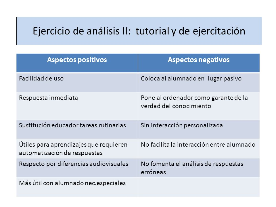 Ejercicio de análisis II: tutorial y de ejercitación Aspectos positivosAspectos negativos Facilidad de usoColoca al alumnado en lugar pasivo Respuesta