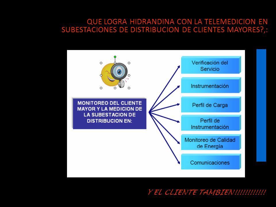QUE LOGRA HIDRANDINA CON LA TELEMEDICION EN SUBESTACIONES DE DISTRIBUCION DE CLIENTES MAYORES?,: Y EL CLIENTE TAMBIEN!!!!!!!!!!!!