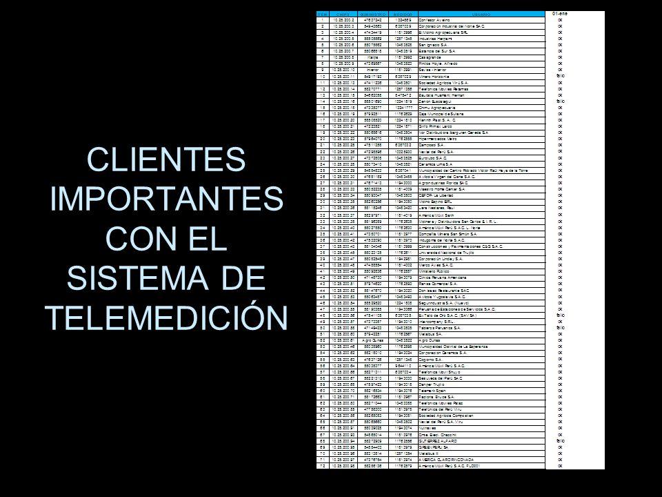 CLIENTES IMPORTANTES CON EL SISTEMA DE TELEMEDICIÓN