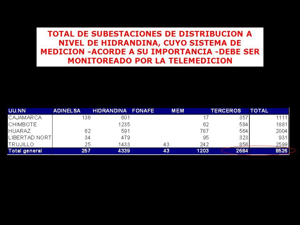 TOTAL DE SUBESTACIONES DE DISTRIBUCION A NIVEL DE HIDRANDINA, CUYO SISTEMA DE MEDICION -ACORDE A SU IMPORTANCIA -DEBE SER MONITOREADO POR LA TELEMEDIC