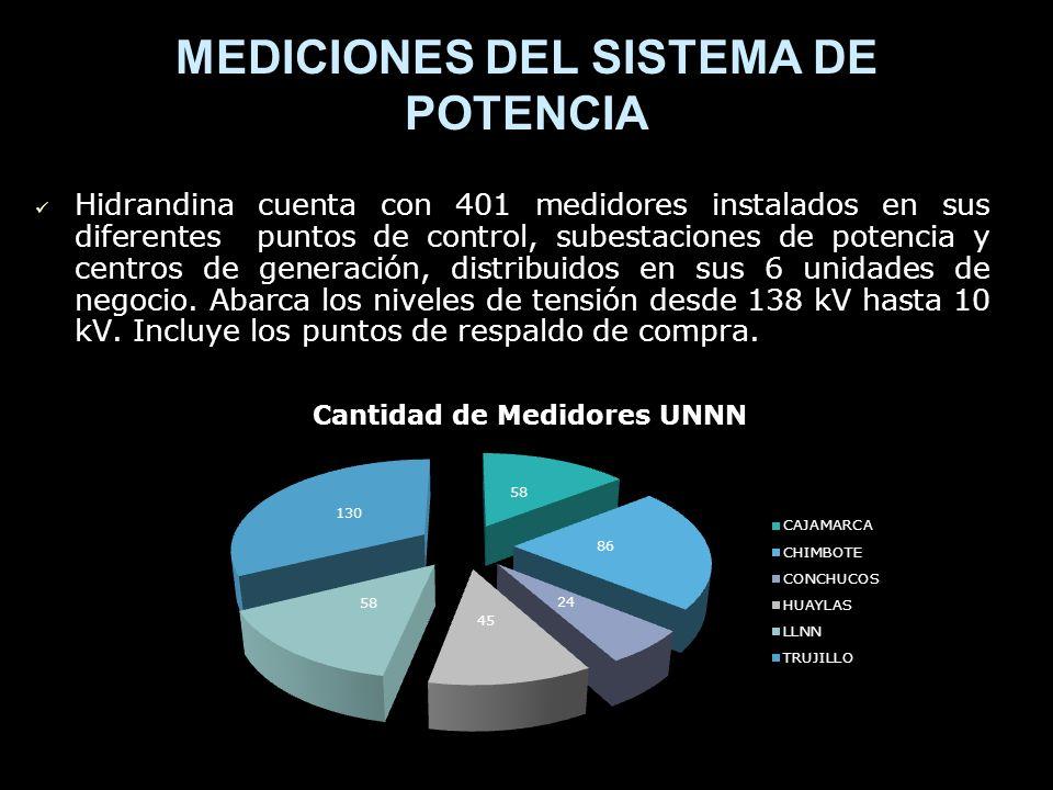 MEDICIONES DEL SISTEMA DE POTENCIA Hidrandina cuenta con 401 medidores instalados en sus diferentes puntos de control, subestaciones de potencia y centros de generación, distribuidos en sus 6 unidades de negocio.