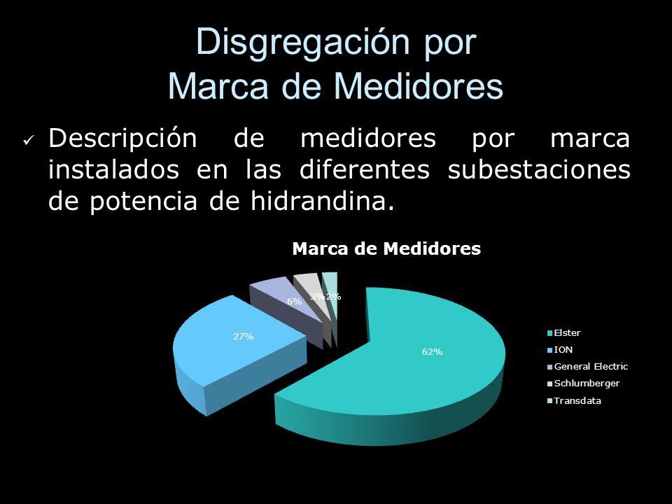 Disgregación por Marca de Medidores Descripción de medidores por marca instalados en las diferentes subestaciones de potencia de hidrandina. Descripci