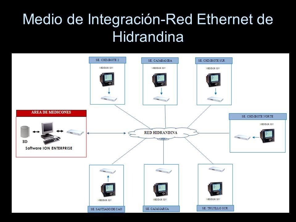 Medio de Integración-Red Ethernet de Hidrandina