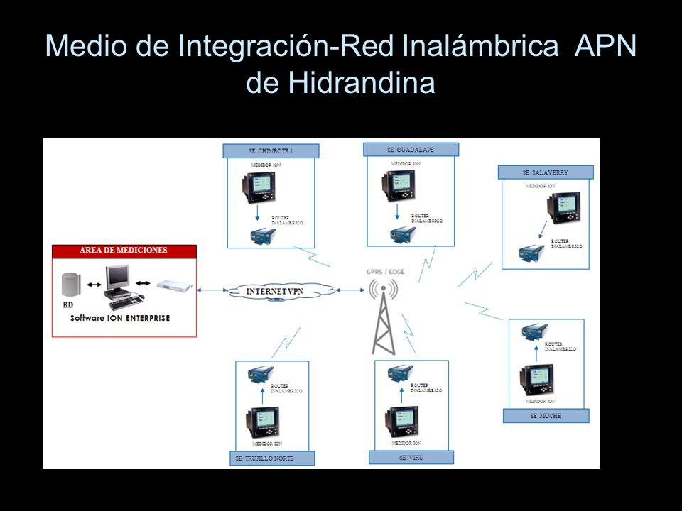 Medio de Integración-Red Inalámbrica APN de Hidrandina