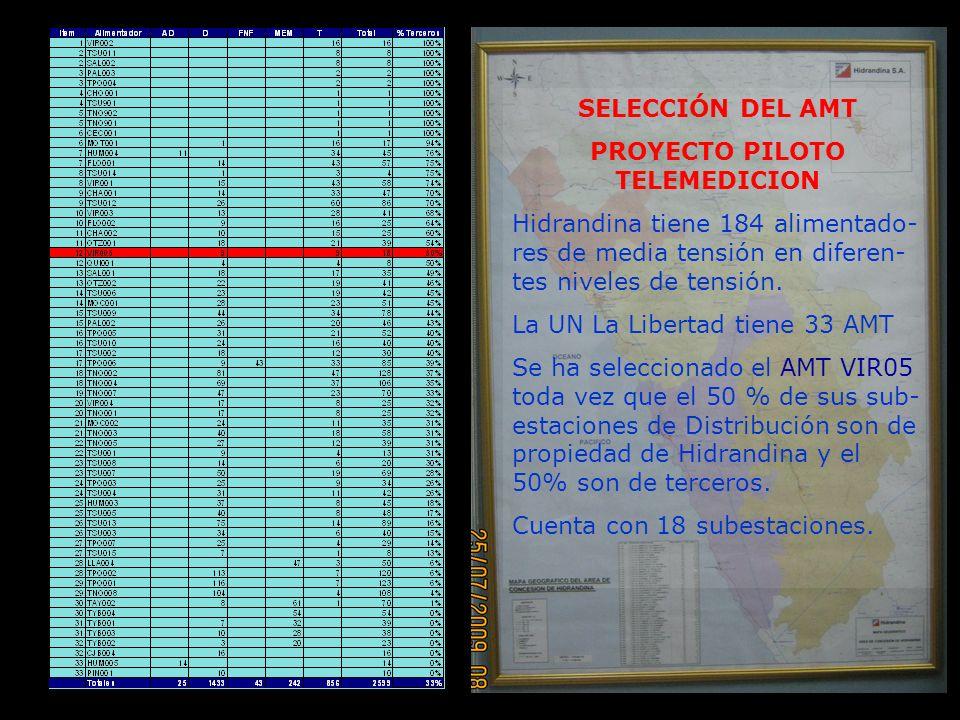 SELECCIÓN DEL AMT PROYECTO PILOTO TELEMEDICION Hidrandina tiene 184 alimentado- res de media tensión en diferen- tes niveles de tensión.
