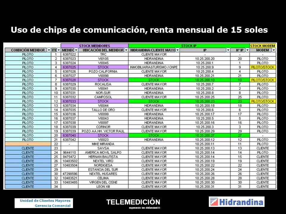 TELEMEDICIÓN superando las distancias!!!! Unidad de Clientes Mayores Gerencia Comercial Uso de chips de comunicación, renta mensual de 15 soles