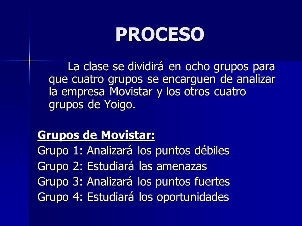 PROCESO Grupos de Yoigo: Grupo 5: Analizará los puntos débiles Grupo 6: Estudiará las amenazas Grupo 7: Analizará los puntos fuertes Grupo 8: Estudiará los oportunidades