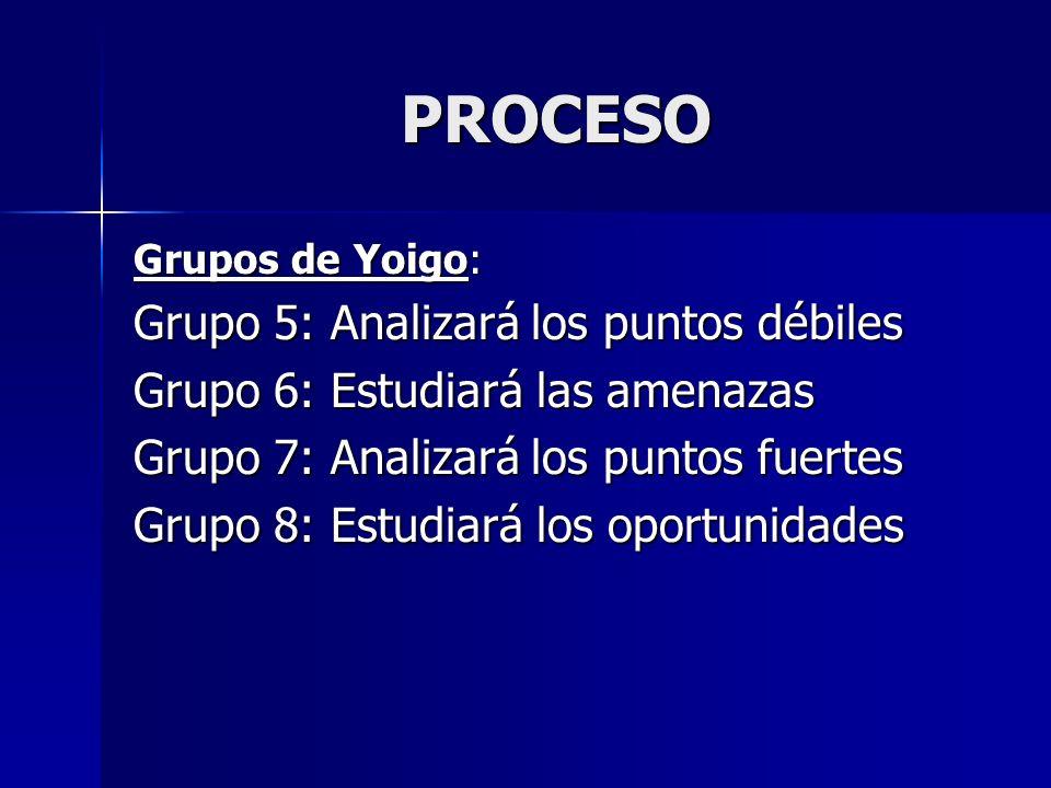 PROCESO Grupos de Yoigo: Grupo 5: Analizará los puntos débiles Grupo 6: Estudiará las amenazas Grupo 7: Analizará los puntos fuertes Grupo 8: Estudiar