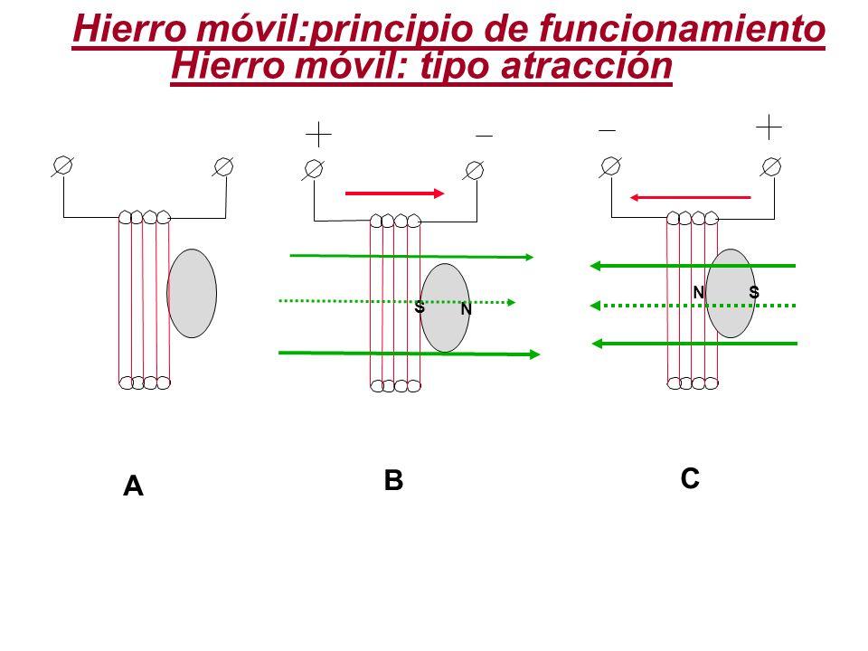 Hierro móvil:principio de funcionamiento Hierro móvil: tipo atracción N S N S A B C