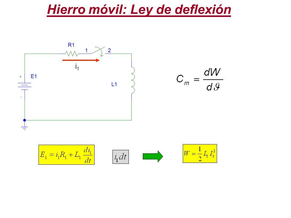 M i1i1 i2i2 Hierro móvil: Ley de deflexión