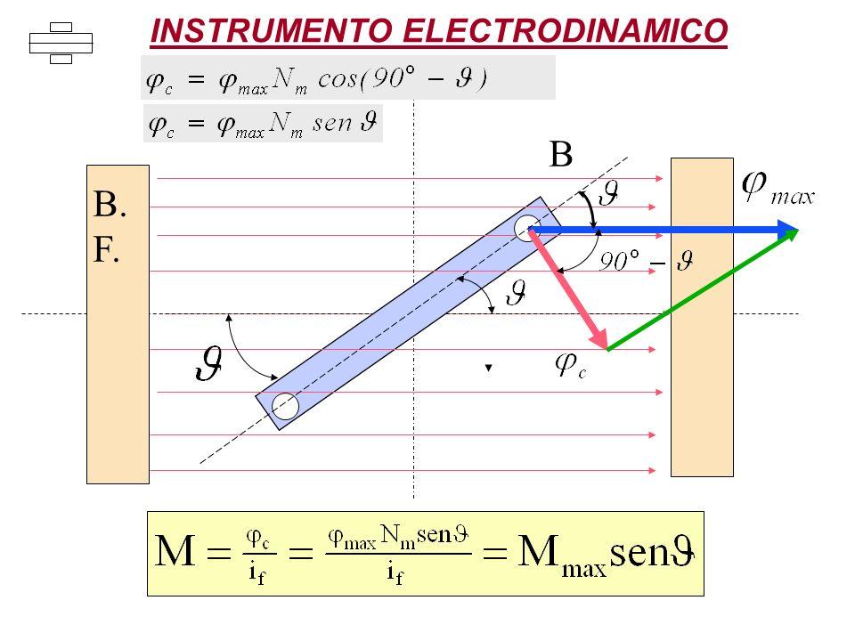 B B. F. INSTRUMENTO ELECTRODINAMICO