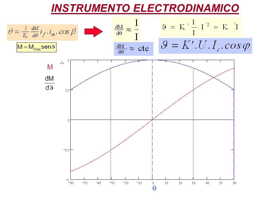 1 6050403020100 2030405060 1 0.5 0 1 M INSTRUMENTO ELECTRODINAMICO