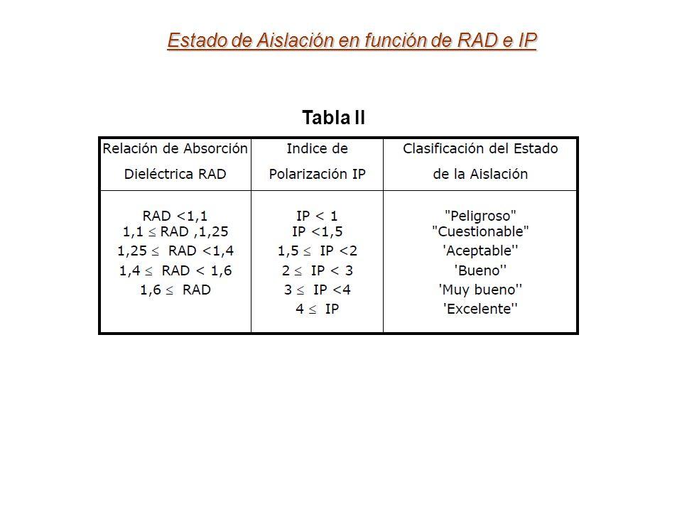 Estado de Aislación en función de RAD e IP Tabla II