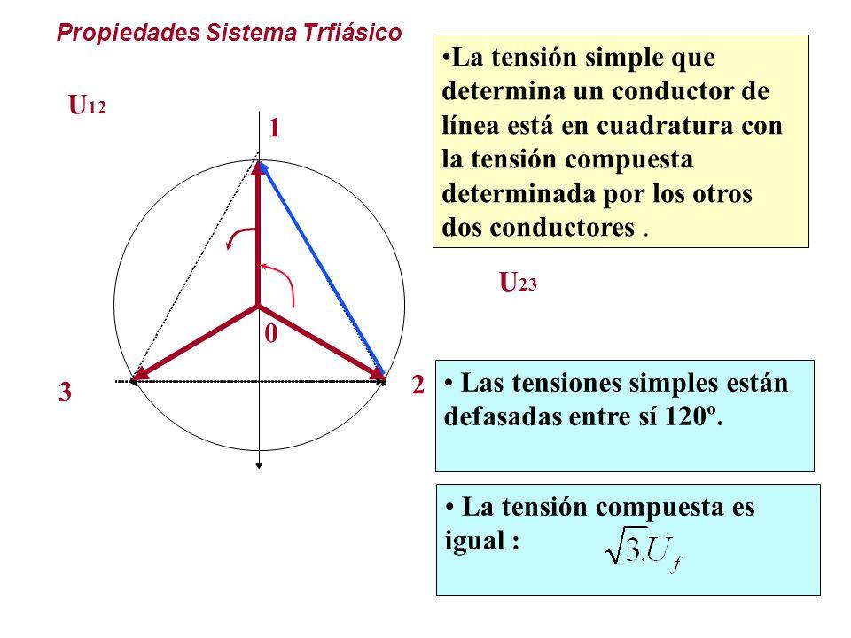 La tensión compuesta es igual : El desfasaje entre una tensión compuesta y una simple ambas concurrentes en un mismo vértice es de 30º La tensión simp