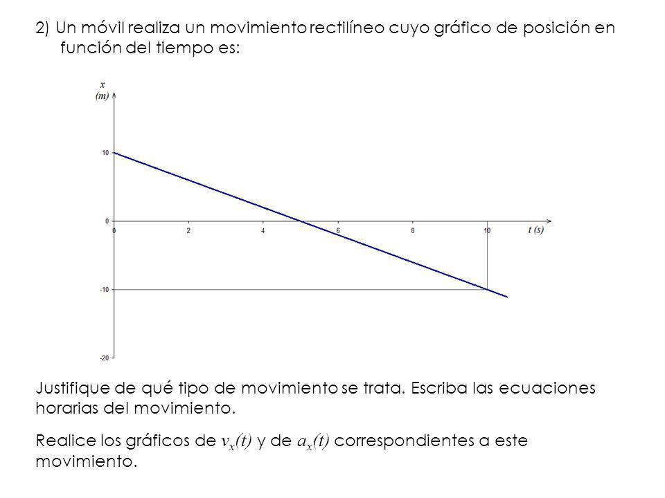 2) Un móvil realiza un movimiento rectilíneo cuyo gráfico de posición en función del tiempo es: Justifique de qué tipo de movimiento se trata. Escriba