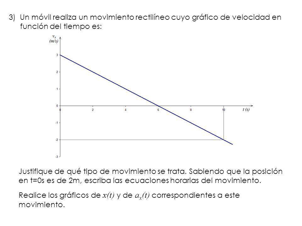 3) Un móvil realiza un movimiento rectilíneo cuyo gráfico de velocidad en función del tiempo es: Justifique de qué tipo de movimiento se trata. Sabien