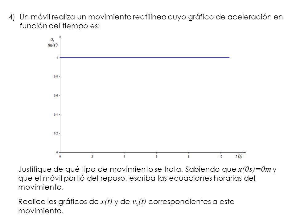 4) Un móvil realiza un movimiento rectilíneo cuyo gráfico de aceleración en función del tiempo es: Justifique de qué tipo de movimiento se trata. Sabi