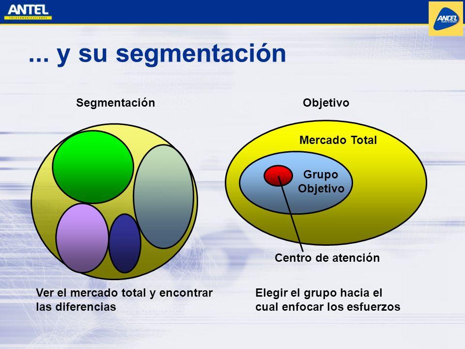 Elegir el grupo hacia el cual enfocar los esfuerzos Mercado Total Objetivo... y su segmentación Segmentación Ver el mercado total y encontrar las dife