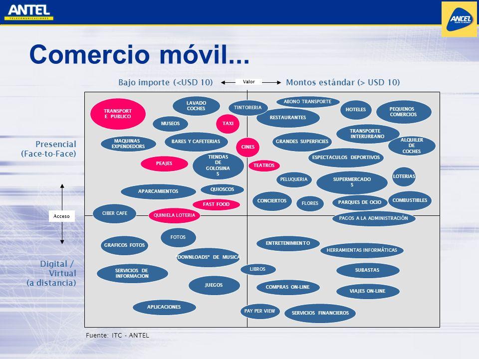 Comercio móvil... TRANSPORT E PÚBLICO MAQUINAS EXPENDEDORS SUPERMERCADO S MUSEOS LAVADO COCHES PEAJES TIENDAS DE GOLOSINA S APARCAMIENTOS QUIOSCOS FAS