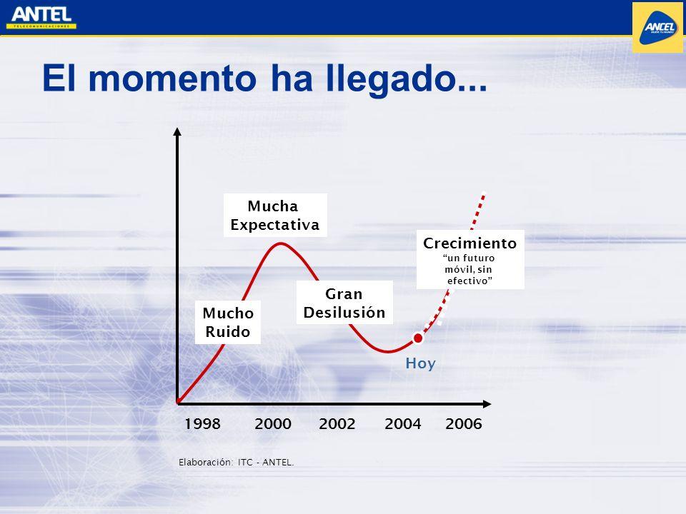 El momento ha llegado... Mucho Ruido Gran Desilusión Hoy 1998 2000 2002 2004 2006 Mucha Expectativa Crecimiento un futuro móvil, sin efectivo Elaborac
