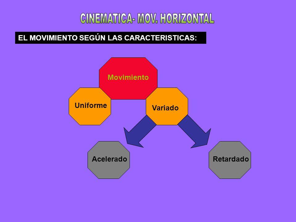 EL MOVIMIENTO SEGÚN LAS CARACTERISTICAS: Movimiento Uniforme Variado AceleradoRetardado
