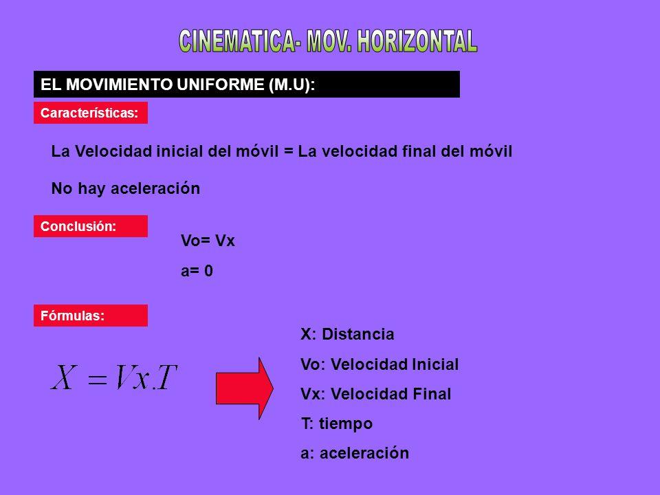 EL MOVIMIENTO UNIFORMEMENTE VARIADO (M.U.V): Características: La Velocidad final del móvil es mayor que La velocidad inicial del móvil hay aceleración y es un valor positivo Conclusión: Vx> Vo a> 0, a no puede ser cero Movimiento uniformemente acelerado (M.U.A): Movimiento uniformemente retardado (M.U.R): Características: La Velocidad final del móvil es menor que La velocidad inicial del móvil hay aceleración y es un valor negativo Conclusión: Vx< Vo a< 0, a no puede ser cero