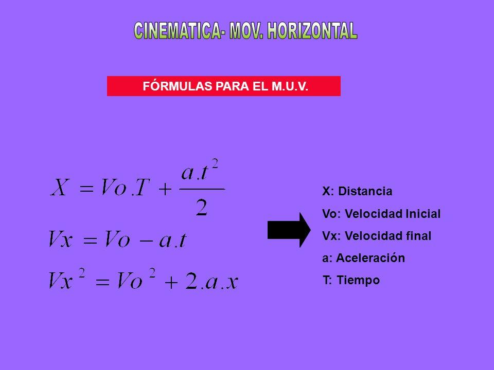 FÓRMULAS PARA EL M.U.V. X: Distancia Vo: Velocidad Inicial Vx: Velocidad final a: Aceleración T: Tiempo
