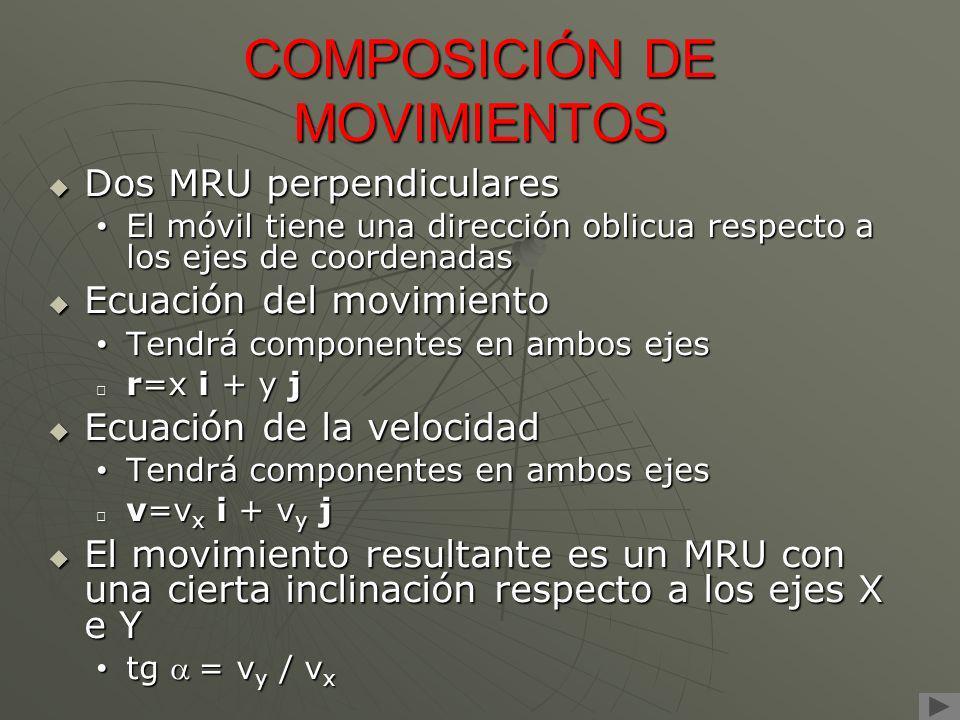 COMPOSICIÓN DE MOVIMIENTOS Dos MRU perpendiculares El móvil tiene una dirección oblicua respecto a los ejes de coordenadas Ecuación del movimiento Ten