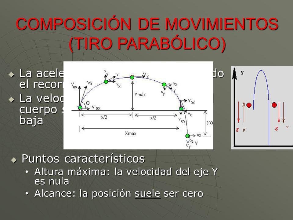 COMPOSICIÓN DE MOVIMIENTOS (TIRO PARABÓLICO) Puntos característicos Puntos característicos Altura máxima: la velocidad del eje Y es nula Altura máxima