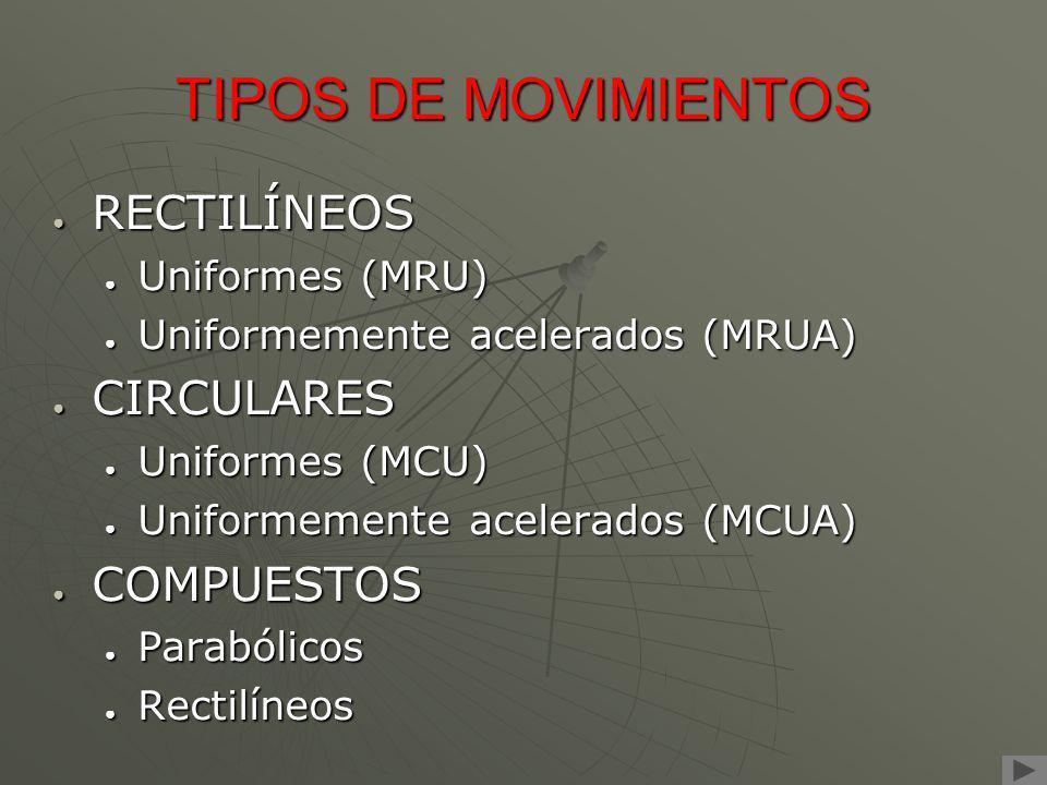 TIPOS DE MOVIMIENTOS RECTILÍNEOS Uniformes (MRU) Uniformemente acelerados (MRUA) CIRCULARES Uniformes (MCU) Uniformemente acelerados (MCUA) COMPUESTOS