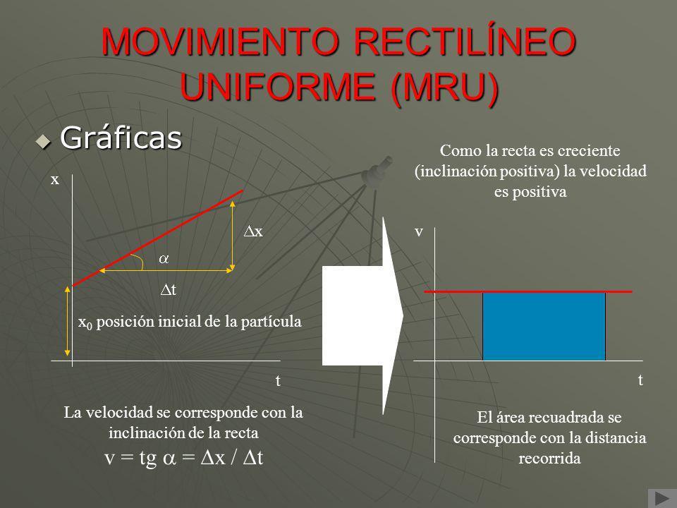 MOVIMIENTO RECTILÍNEO UNIFORME (MRU) Gráficas Gráficas x t x 0 posición inicial de la partícula t x Como la recta es decreciente (inclinación negativa) la velocidad es negativa t v El área recuadrada se corresponde con la distancia recorrida