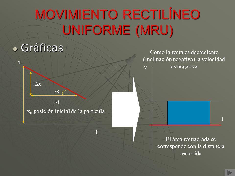 MOVIMIENTO RECTILÍNEO UNIFORME (MRU) Gráficas Gráficas x t x 0 posición inicial de la partícula t x Como la recta es decreciente (inclinación negativa