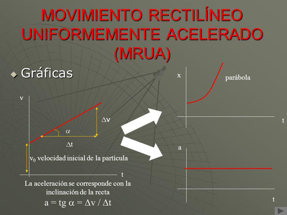 Gráficas Gráficas t a x t v t v 0 velocidad inicial de la partícula t v La aceleración se corresponde con la inclinación de la recta a = tg = v / t pa