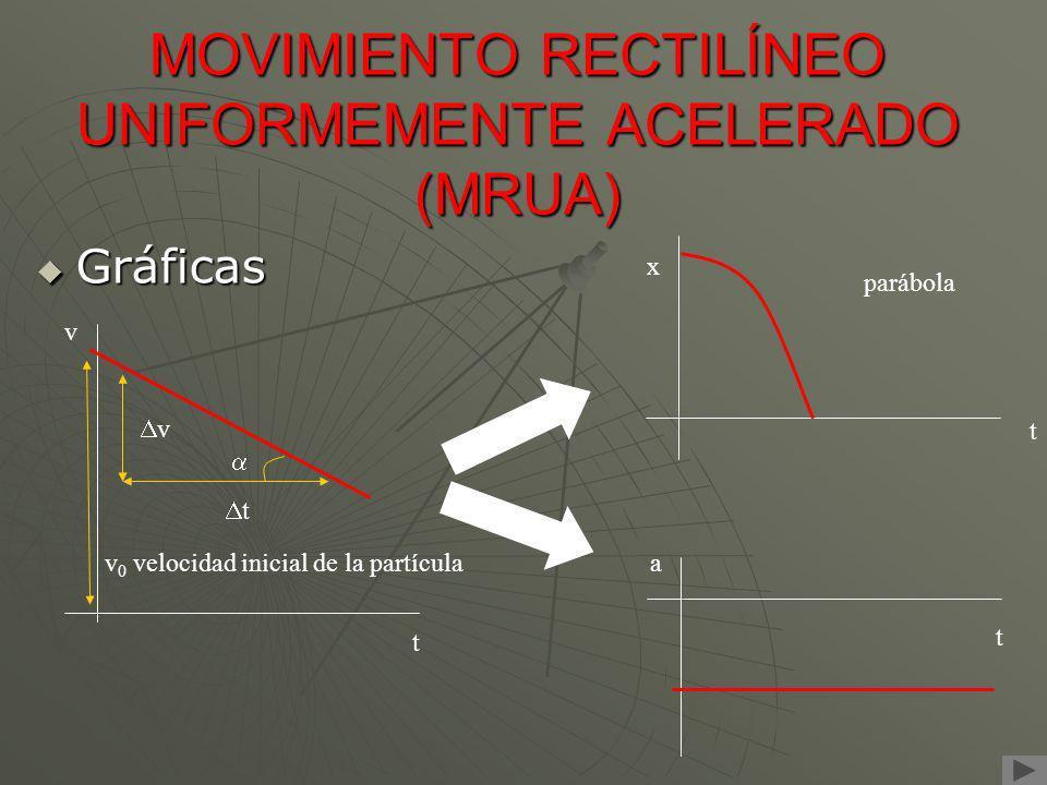MOVIMIENTO RECTILÍNEO UNIFORMEMENTE ACELERADO (MRUA) Gráficas Gráficas t a v t t v v 0 velocidad inicial de la partícula x t parábola