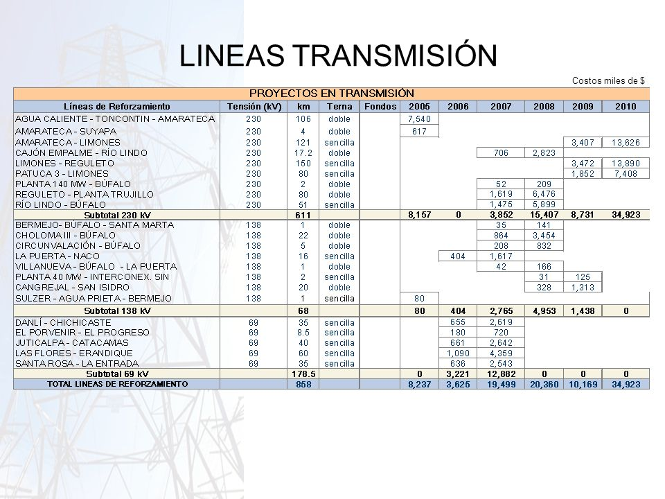 LINEAS TRANSMISIÓN Costos miles de $