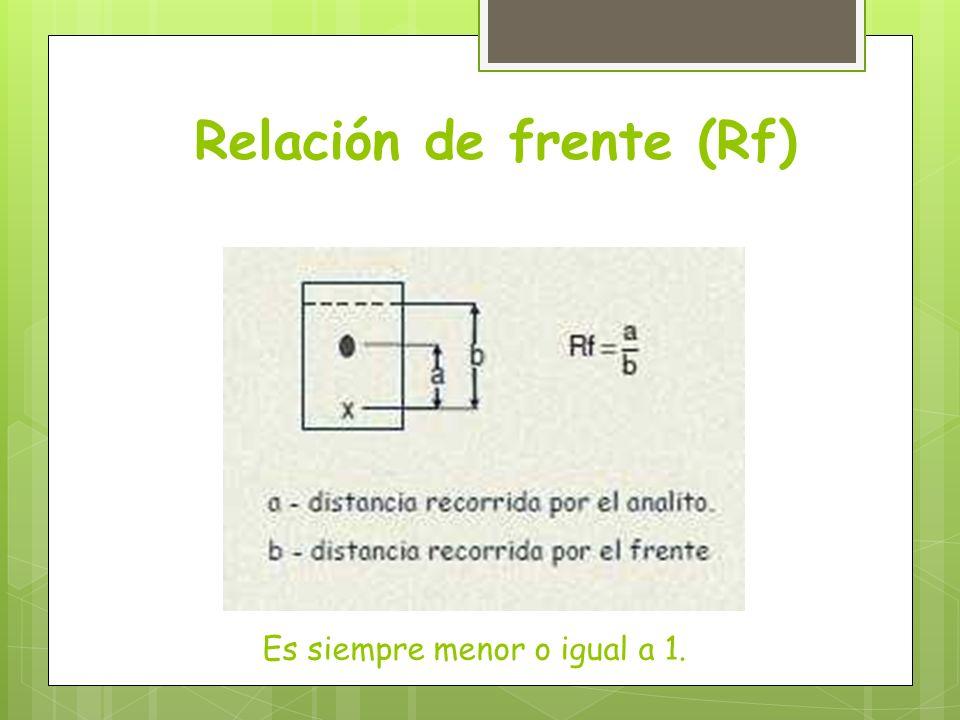 Relación de frente (Rf) Es siempre menor o igual a 1.
