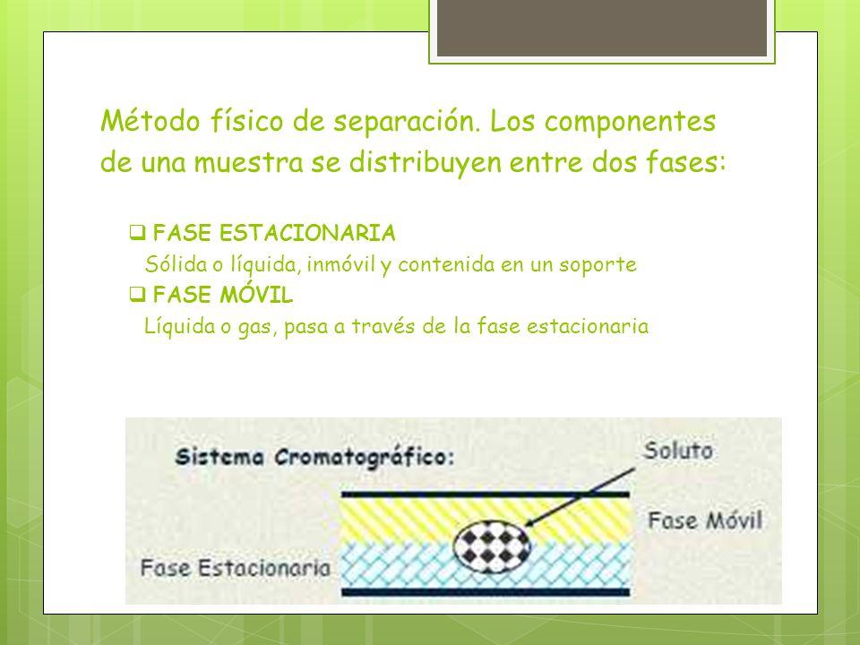 Método físico de separación. Los componentes de una muestra se distribuyen entre dos fases: FASE ESTACIONARIA Sólida o líquida, inmóvil y contenida en