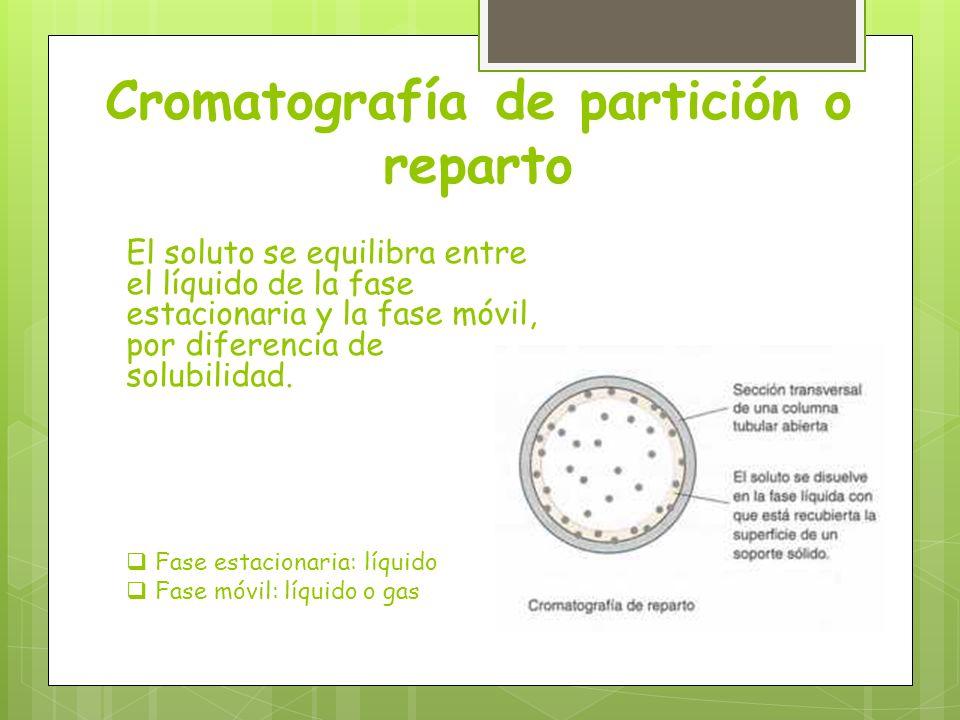 Cromatografía de partición o reparto El soluto se equilibra entre el líquido de la fase estacionaria y la fase móvil, por diferencia de solubilidad. F