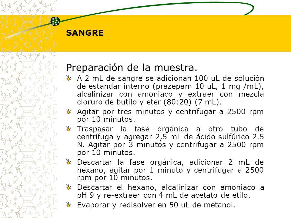 SANGRE Preparación de la muestra. A 2 mL de sangre se adicionan 100 uL de solución de estandar interno (prazepam 10 uL, 1 mg /mL), alcalinizar con amo