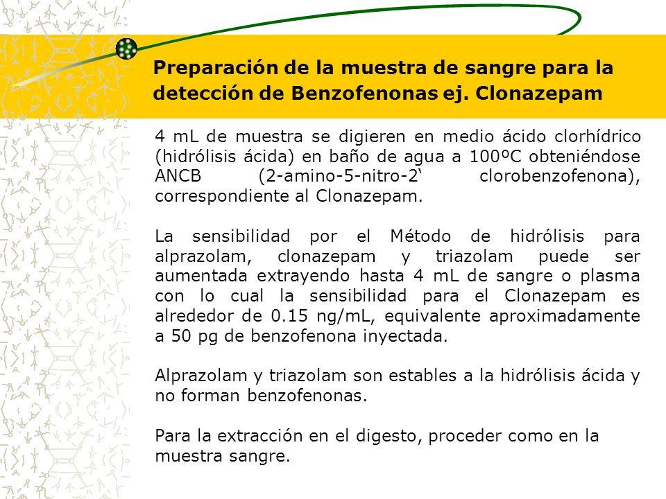 Preparación de la muestra de sangre para la detección de Benzofenonas ej. Clonazepam 4 mL de muestra se digieren en medio ácido clorhídrico (hidrólisi
