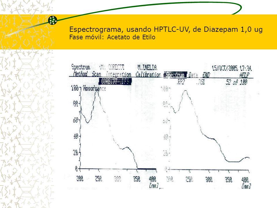 Espectrograma, usando HPTLC-UV, de Diazepam 1,0 ug Fase móvil: Acetato de Etilo