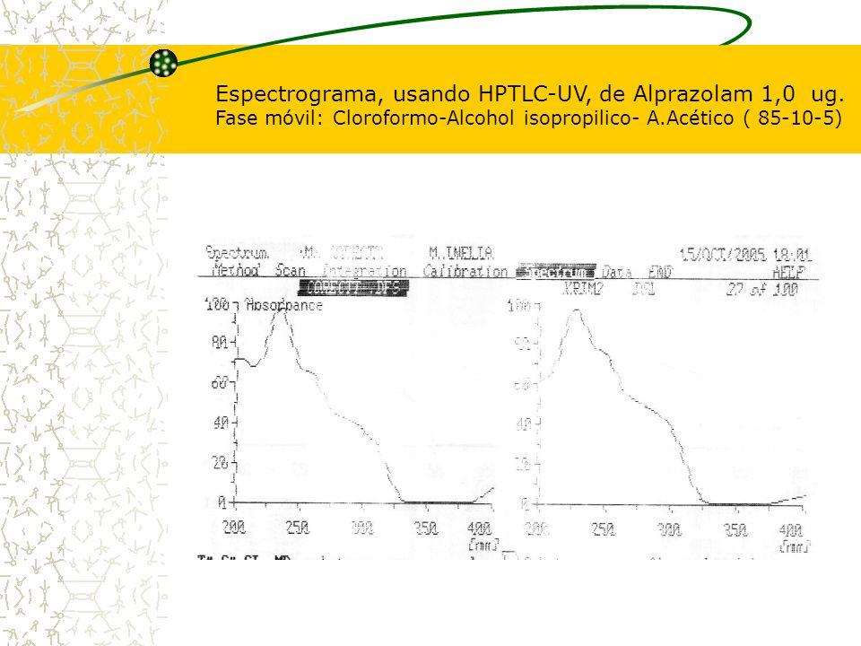 Espectrograma, usando HPTLC-UV, de Alprazolam 1,0 ug. Fase móvil: Cloroformo-Alcohol isopropilico- A.Acético ( 85-10-5)