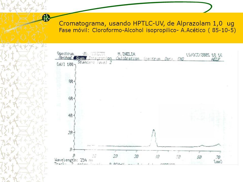 Cromatograma, usando HPTLC-UV, de Alprazolam 1,0 ug Fase móvil: Cloroformo-Alcohol isopropilico- A.Acético ( 85-10-5)