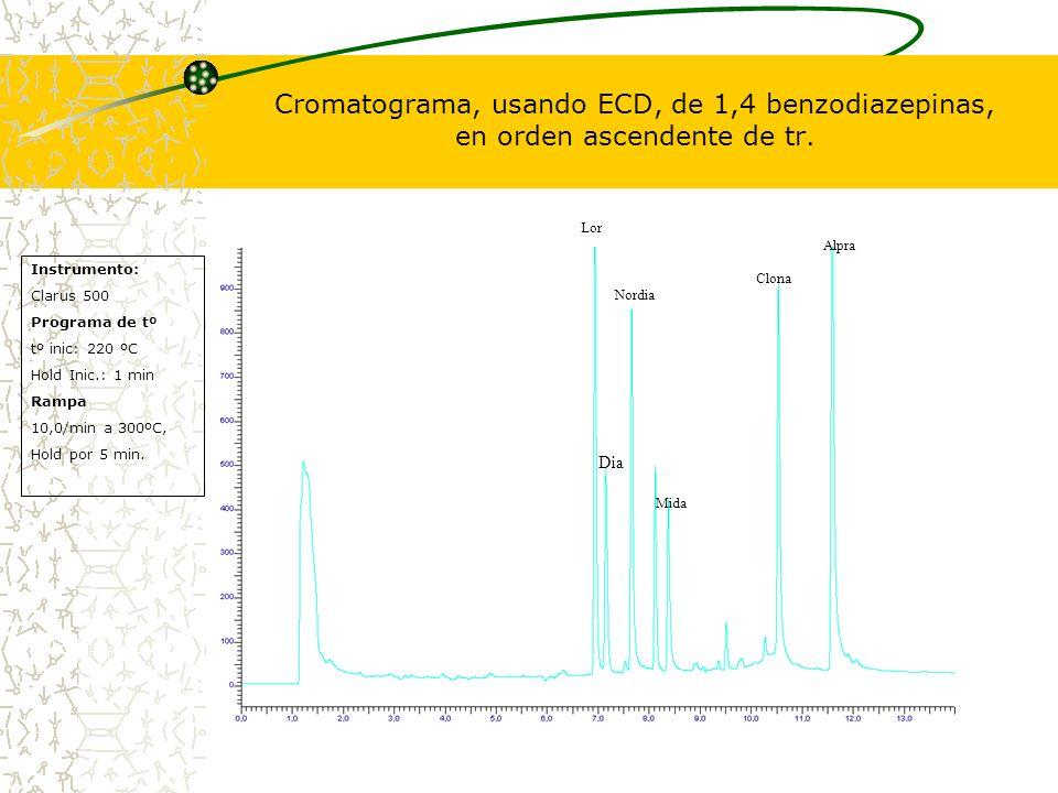 Cromatograma, usando ECD, de 1,4 benzodiazepinas, en orden ascendente de tr. Lor Dia Nordia Mida Clona Alpra Instrumento: Clarus 500 Programa de tº tº
